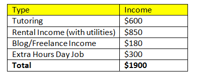 Extra Income May 2015